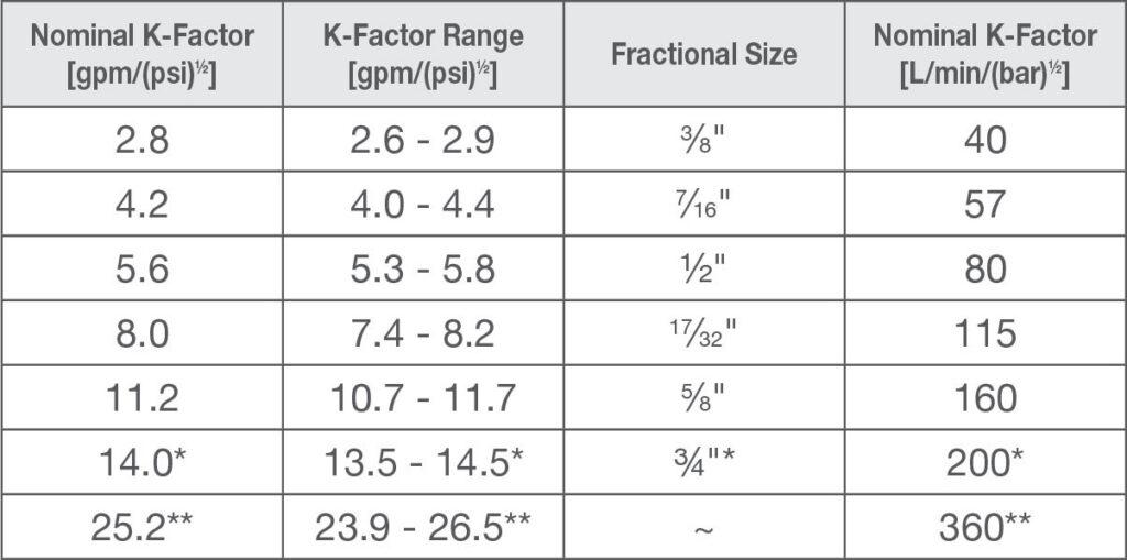 K-factor conversion chart
